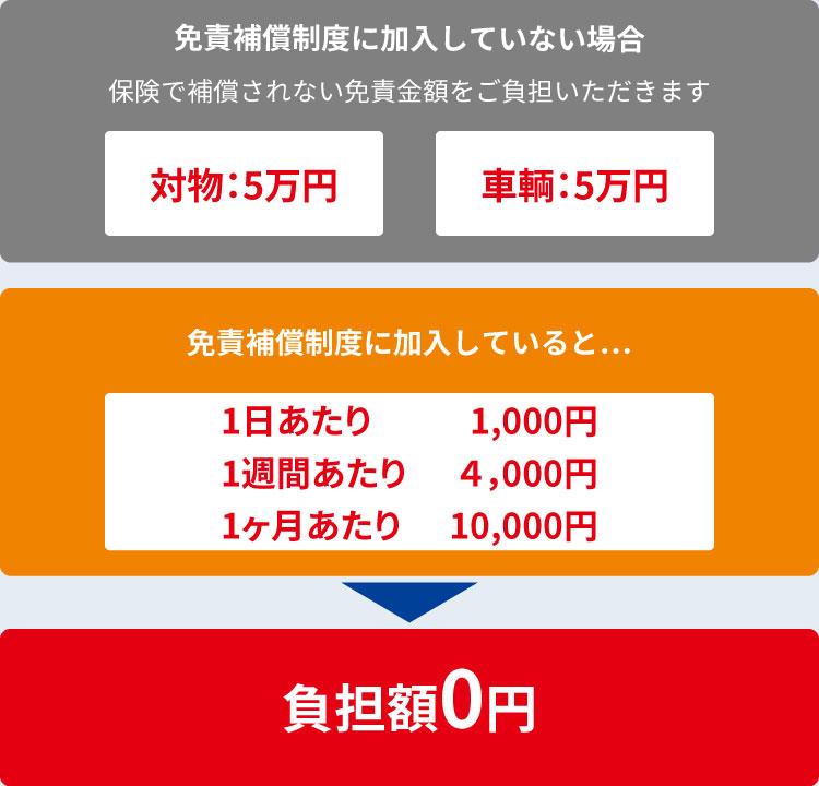 免責保証制度に加入していると…免責補償制度加入料 1日当たり:1,050円(税込) 負担額0円